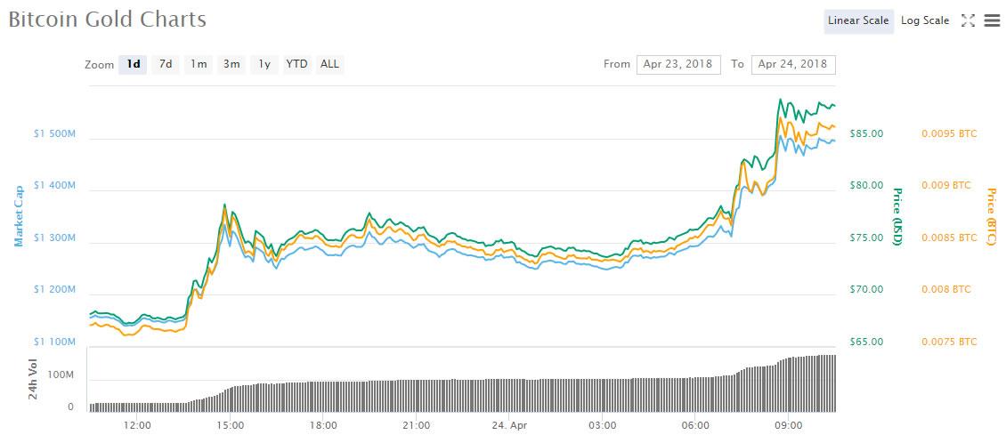 Bitcoin Gold (BTG) değer kazanarak yatırımcı çekiyor