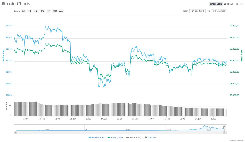 11-17 Haziran: Bitcoin fiyat performansı