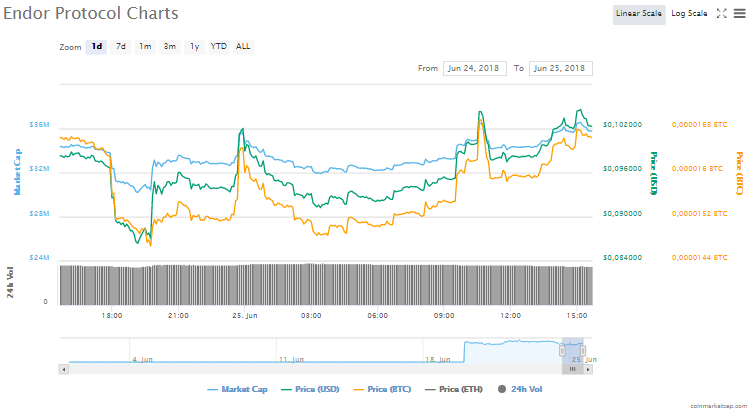 Endor (EDR) fiyat grafiği