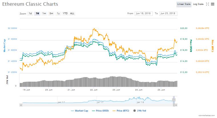 Ethereum Classic fiyat grafiği