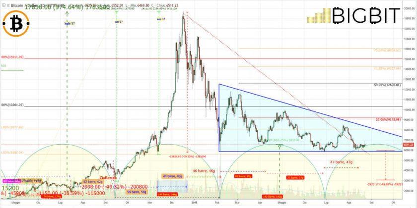 Bitcoin değer grafiği