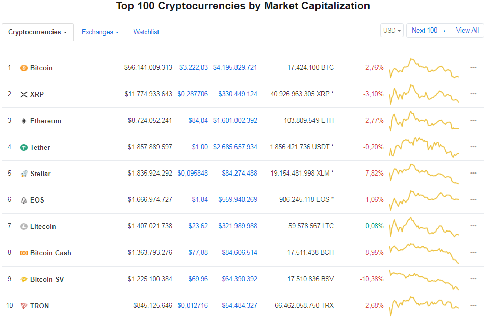 Litecoin – Kaynak: CoinMarketCap