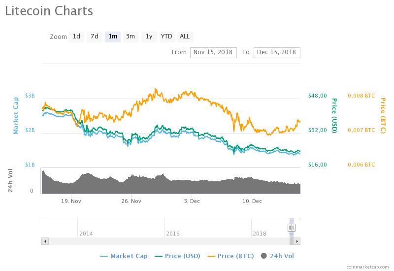 Litecoin'in 1 aylık fiyat grafiği – Kaynak: CoinMarketCap