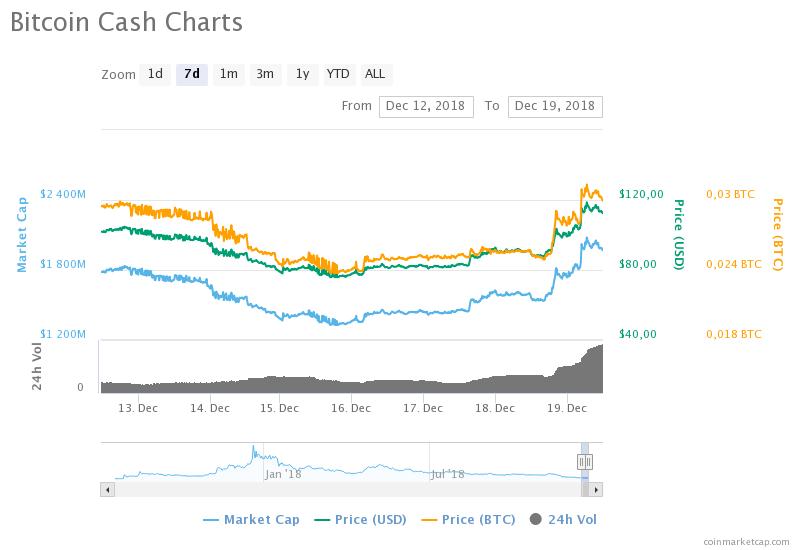Bitcoin Cash (BCH) haftalık fiyat grafiği