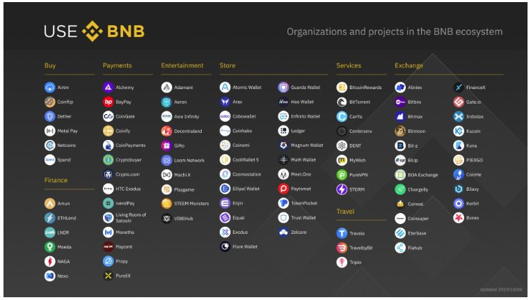 BNB ekosistemi